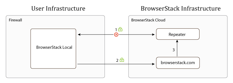 Stopping the Local Testing connection