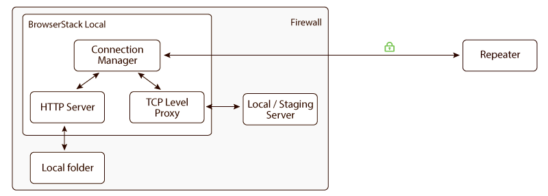 Internal architecture of BrowserStack Local